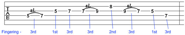 guitar lick and riff