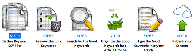 The 6 Foundational Steps of SEO