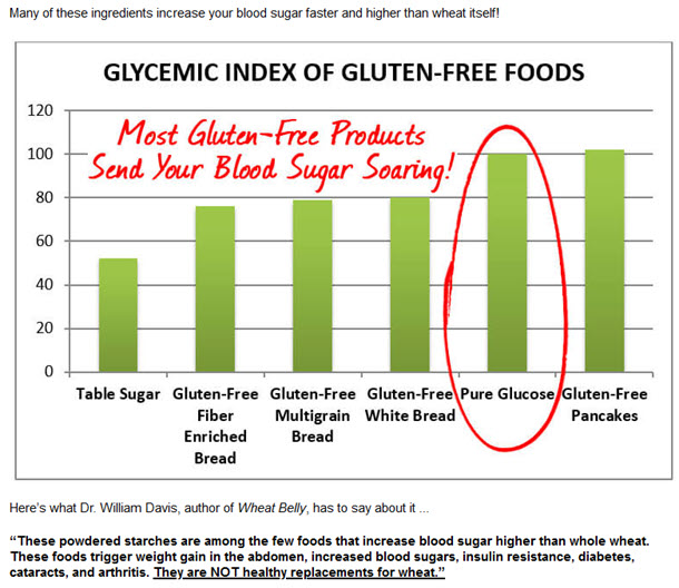 Most Gluten-Free Products