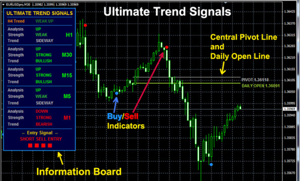 Entry Signals for profitable Trading