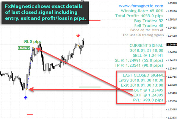 Shows details about the last closed signal (Entry/Exit/Profit in pips)