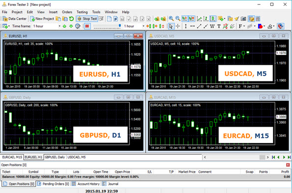 Testing strategies on multiple currency pairs and multiple time frames simultaneously